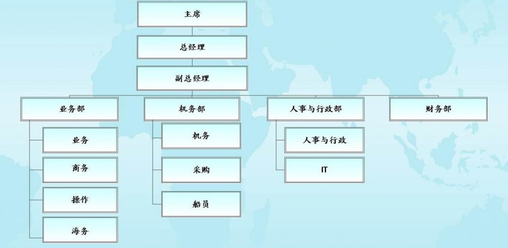 Revised Org Chart Jul 2017 for website- Chinese